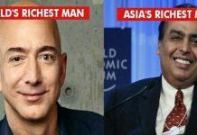 Mukesh-Ambani-richest-Indian-Jeff-Bezos-tops-global-rich-list